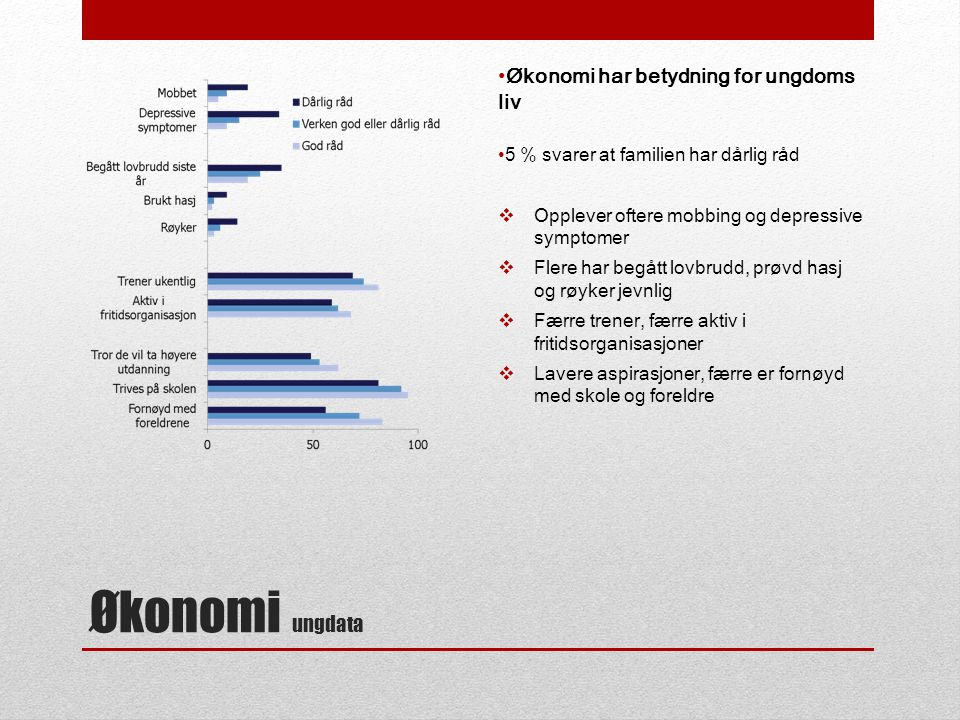 Økonomi ungdata Økonomi har betydning for ungdoms liv 5 % svarer at familien har dårlig råd  Opplever oftere mobbing og depressive symptomer  Flere