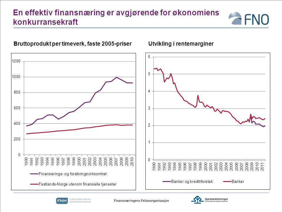 En effektiv finansnæring er avgjørende for økonomiens konkurransekraft Bruttoprodukt per timeverk, faste 2005-priserUtvikling i rentemarginer  Banken