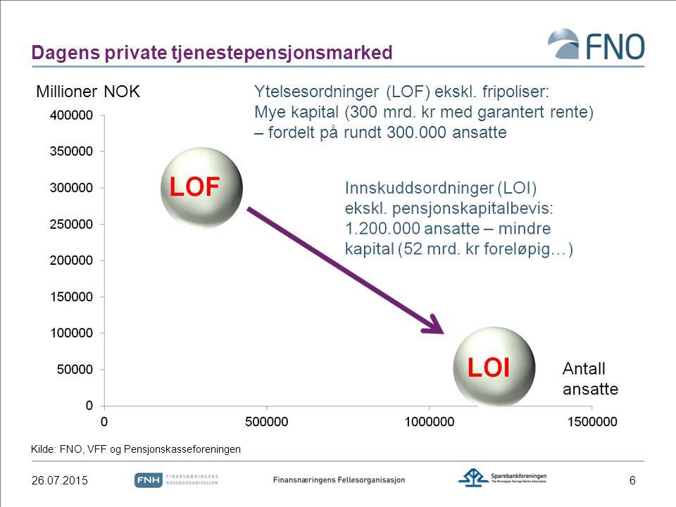 Dagens private tjenestepensjonsmarked 26.07.20156 Ytelsesordninger (LOF) ekskl. fripoliser: Mye kapital (300 mrd. kr med garantert rente) – fordelt på