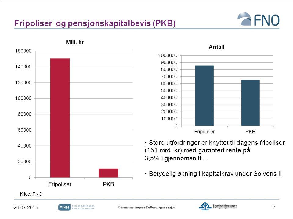 Fripoliser og pensjonskapitalbevis (PKB) 26.07.20157 Kilde: FNO Store utfordringer er knyttet til dagens fripoliser (151 mrd. kr) med garantert rente