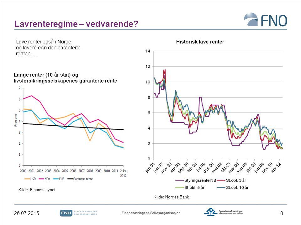 Lavrenteregime – vedvarende? 26.07.20158 Lave renter også i Norge, og lavere enn den garanterte renten.... Lange renter (10 år stat) og livsforsikring