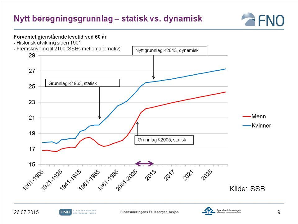 Forventet gjenstående levetid ved 60 år - Historisk utvikling siden 1901 - Fremskrivning til 2100 (SSBs mellomalternativ) 26.07.20159 Nytt beregningsg