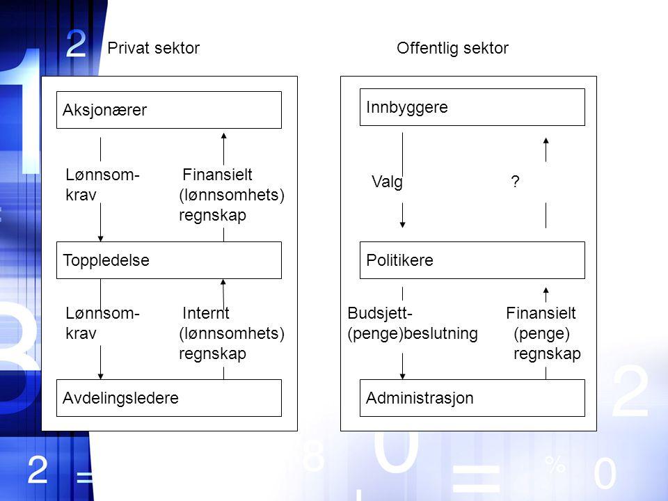 Aksjonærer PolitikereToppledelse AdministrasjonAvdelingsledere Innbyggere Lønnsom- Finansielt krav (lønnsomhets) regnskap Lønnsom- Internt krav (lønnsomhets) regnskap Valg .