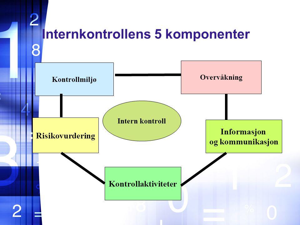 Internkontrollens 5 komponenter Intern kontroll Kontrollmiljø Risikovurdering Overvåkning Informasjon og kommunikasjon Kontrollaktiviteter