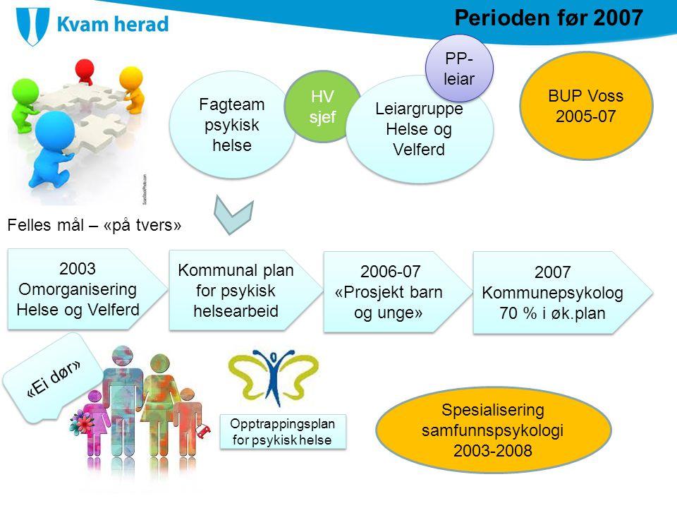 2003 Omorganisering Helse og Velferd 2003 Omorganisering Helse og Velferd «Ei dør» Kommunal plan for psykisk helsearbeid Opptrappingsplan for psykisk