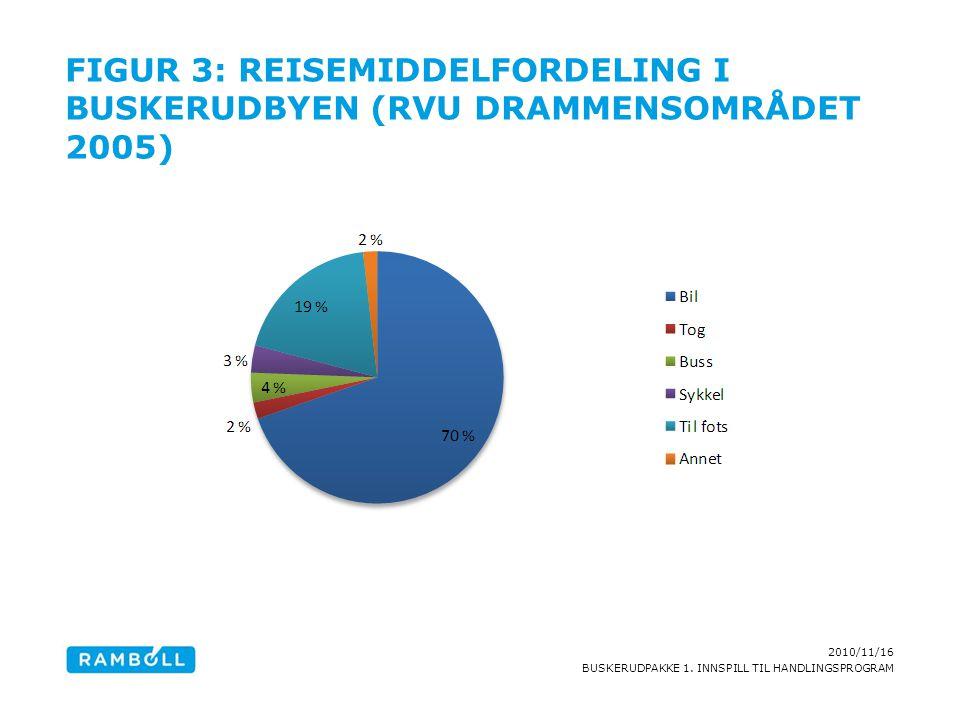 2010/11/16 BUSKERUDPAKKE 1. INNSPILL TIL HANDLINGSPROGRAM FIGUR 3: REISEMIDDELFORDELING I BUSKERUDBYEN (RVU DRAMMENSOMRÅDET 2005)