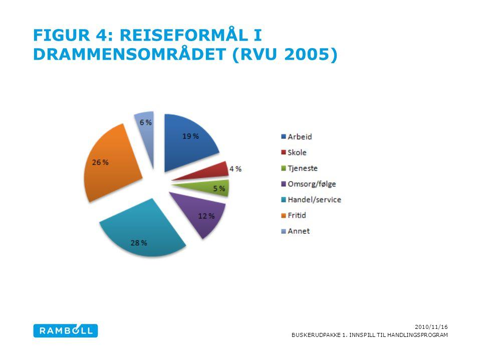 2010/11/16 BUSKERUDPAKKE 1. INNSPILL TIL HANDLINGSPROGRAM FIGUR 4: REISEFORMÅL I DRAMMENSOMRÅDET (RVU 2005)