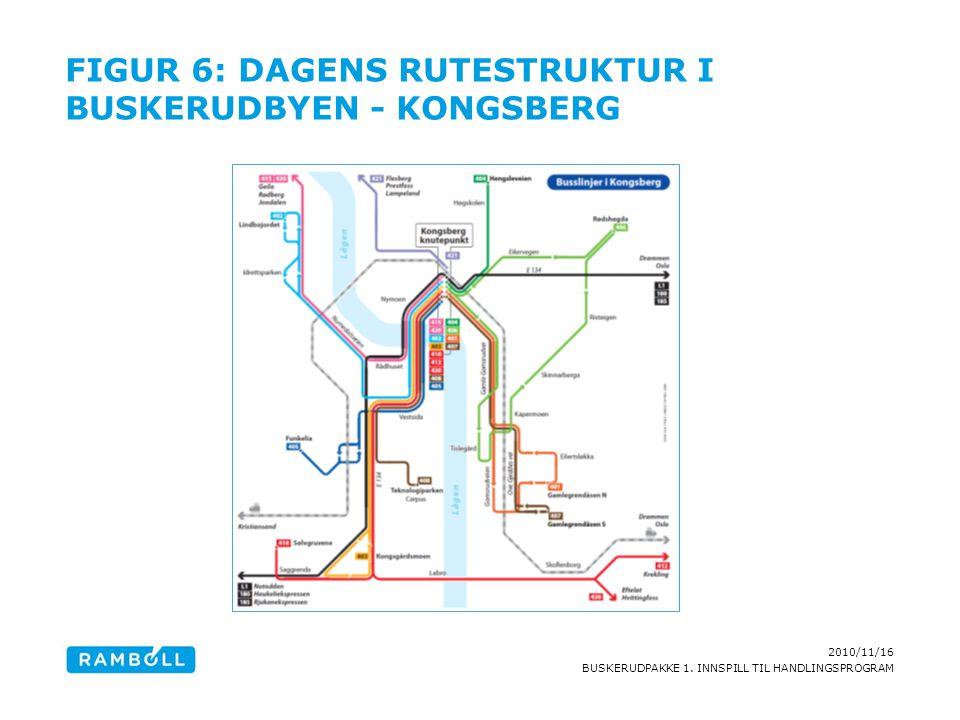2010/11/16 BUSKERUDPAKKE 1. INNSPILL TIL HANDLINGSPROGRAM FIGUR 6: DAGENS RUTESTRUKTUR I BUSKERUDBYEN - KONGSBERG