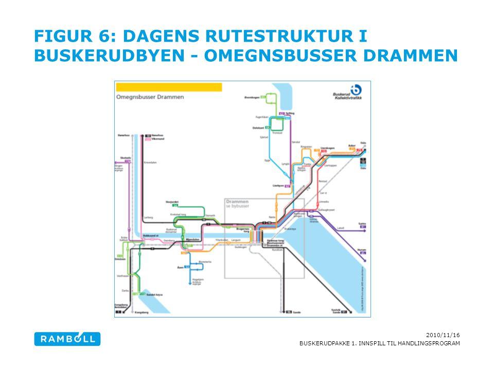 2010/11/16 BUSKERUDPAKKE 1. INNSPILL TIL HANDLINGSPROGRAM FIGUR 6: DAGENS RUTESTRUKTUR I BUSKERUDBYEN - OMEGNSBUSSER DRAMMEN