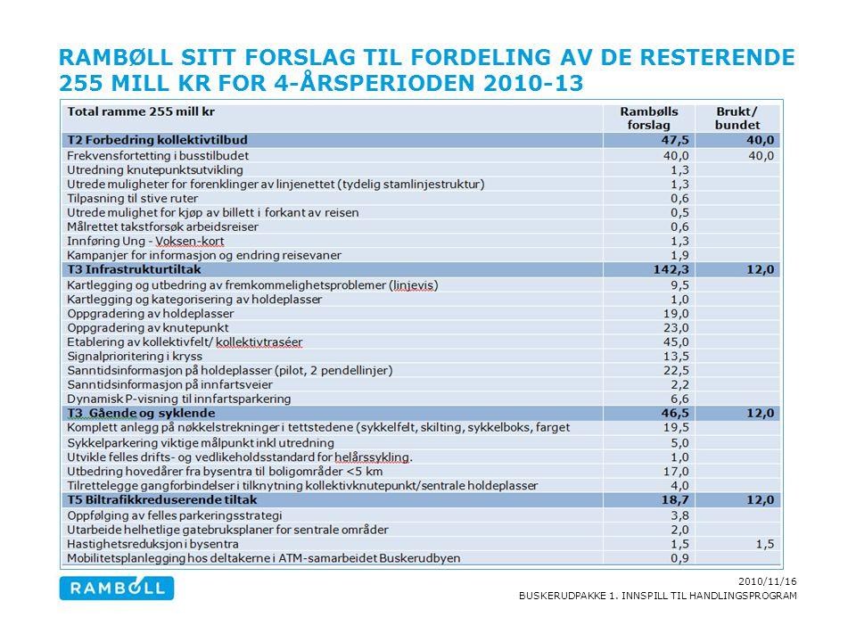 2010/11/16 BUSKERUDPAKKE 1. INNSPILL TIL HANDLINGSPROGRAM RAMBØLL SITT FORSLAG TIL FORDELING AV DE RESTERENDE 255 MILL KR FOR 4-ÅRSPERIODEN 2010-13