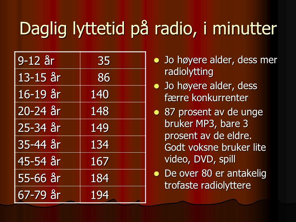 Daglig lyttetid på radio, i minutter Jo høyere alder, dess mer radiolytting Jo høyere alder, dess mer radiolytting Jo høyere alder, dess færre konkurr