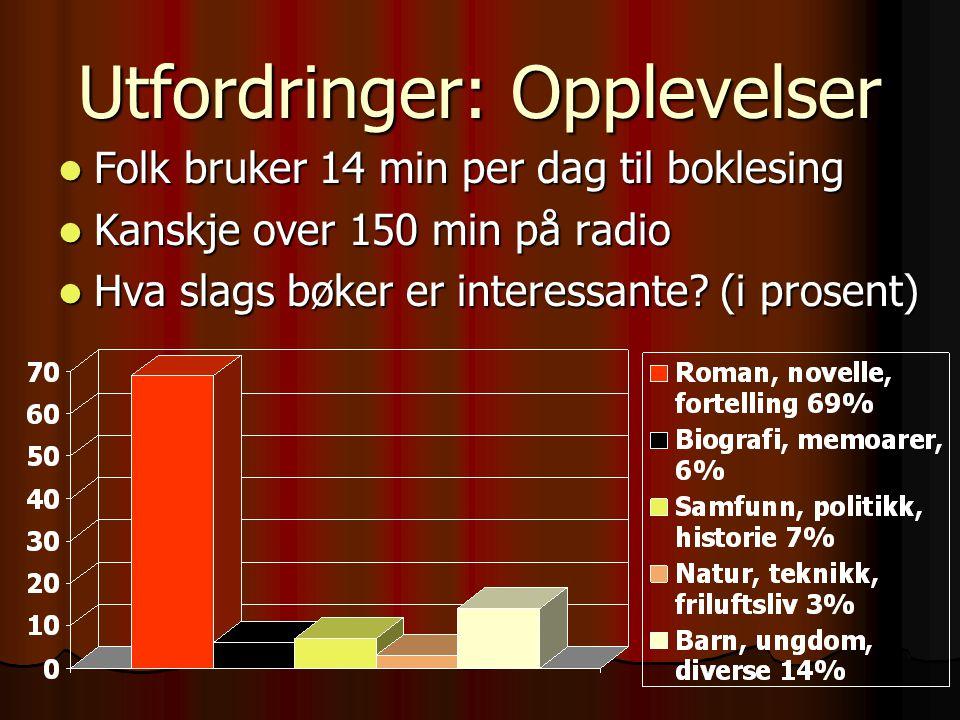 Utfordringer: Opplevelser Folk bruker 14 min per dag til boklesing Folk bruker 14 min per dag til boklesing Kanskje over 150 min på radio Kanskje over