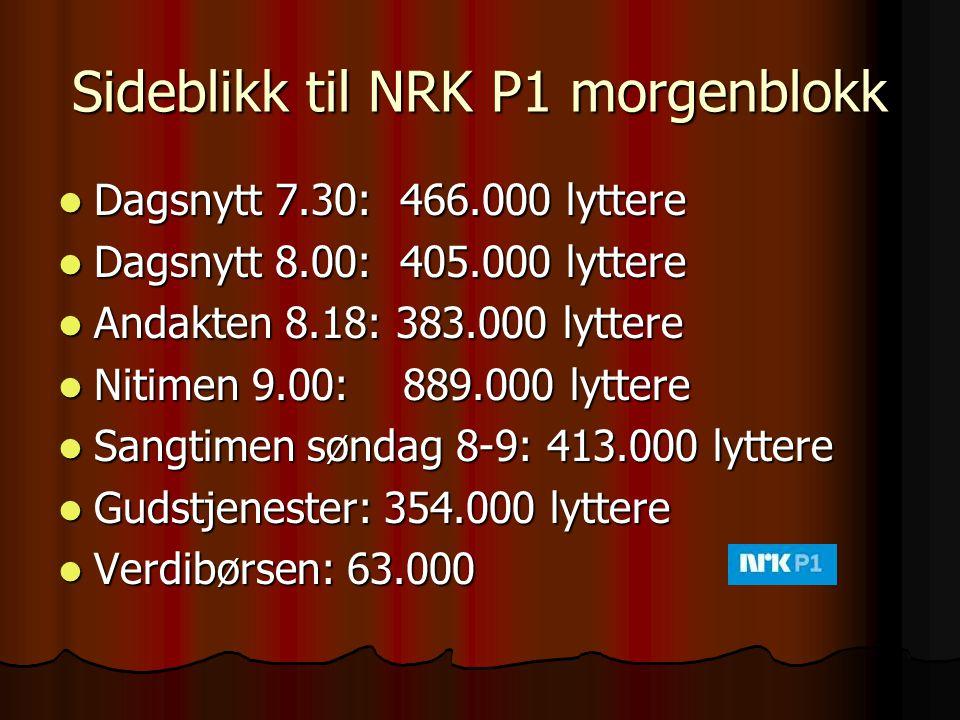 Sideblikk til NRK P1 morgenblokk Dagsnytt 7.30: 466.000 lyttere Dagsnytt 7.30: 466.000 lyttere Dagsnytt 8.00: 405.000 lyttere Dagsnytt 8.00: 405.000 l