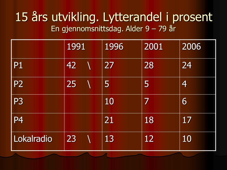 15 års utvikling. Lytterandel i prosent En gjennomsnittsdag. Alder 9 – 79 år 1991199620012006 P1 42 \ 272824 P2 25 \ 554 P31076 P4211817 Lokalradio 23