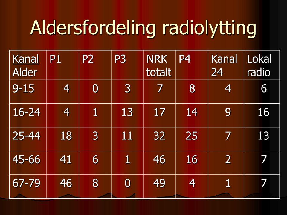 Noen positive observasjoner I aldersgruppen 25-44 år har lokalradio flere lyttere enn P3 I aldersgruppen 25-44 år har lokalradio flere lyttere enn P3 I aldersgruppen 45-66 år har lokalradio like mange lyttere som P2 og P3 til sammen I aldersgruppen 45-66 år har lokalradio like mange lyttere som P2 og P3 til sammen I aldersgruppen 67-79 år har lokalradio nesten like mange lyttere som P2 I aldersgruppen 67-79 år har lokalradio nesten like mange lyttere som P2 Lokalradioene spenner videst i alder Lokalradioene spenner videst i alder