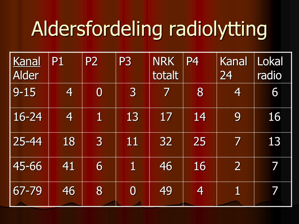 Aldersfordeling radiolytting Kanal Alder P1P2P3 NRK totalt P4 Kanal 24 Lokal radio 9-15 4 0 3 7 8 4 6 16-24 4 1 13 13 17 17 14 14 9 16 16 25-44 18 18