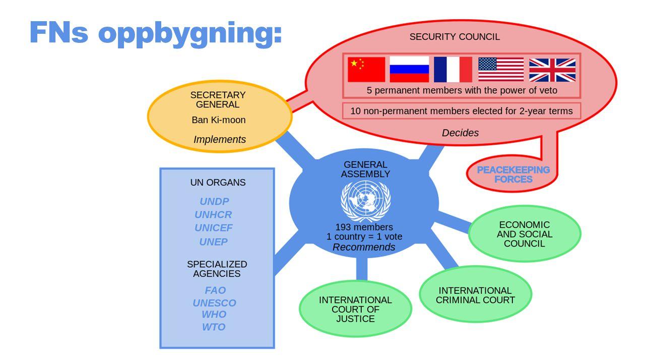 FNs oppbygning: