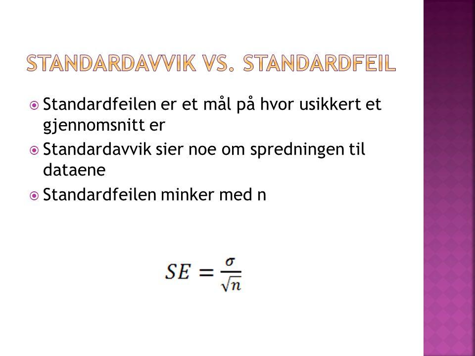  Standardfeilen er et mål på hvor usikkert et gjennomsnitt er  Standardavvik sier noe om spredningen til dataene  Standardfeilen minker med n