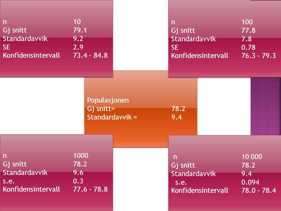 Populasjonen Gj snitt= 78.2 Standardavvik =9.4 Populasjonen Gj snitt= 78.2 Standardavvik =9.4 n10 Gj snitt 79.1 Standardavvik 9.2 SE2.9 Konfidensintervall73.4 – 84.8 n10 Gj snitt 79.1 Standardavvik 9.2 SE2.9 Konfidensintervall73.4 – 84.8 n10 000 Gj snitt 78.2 Standardavvik 9.4 s.e.0.094 Konfidensintervall78.0 – 78.4 n10 000 Gj snitt 78.2 Standardavvik 9.4 s.e.0.094 Konfidensintervall78.0 – 78.4 n1000 Gj snitt 78.2 Standardavvik9.6 s.e.0.3 Konfidensintervall77.6 – 78.8 n1000 Gj snitt 78.2 Standardavvik9.6 s.e.0.3 Konfidensintervall77.6 – 78.8 n100 Gj snitt 77.8 Standardavvik 7.8 SE0.78 Konfidensintervall76.3 – 79.3 n100 Gj snitt 77.8 Standardavvik 7.8 SE0.78 Konfidensintervall76.3 – 79.3