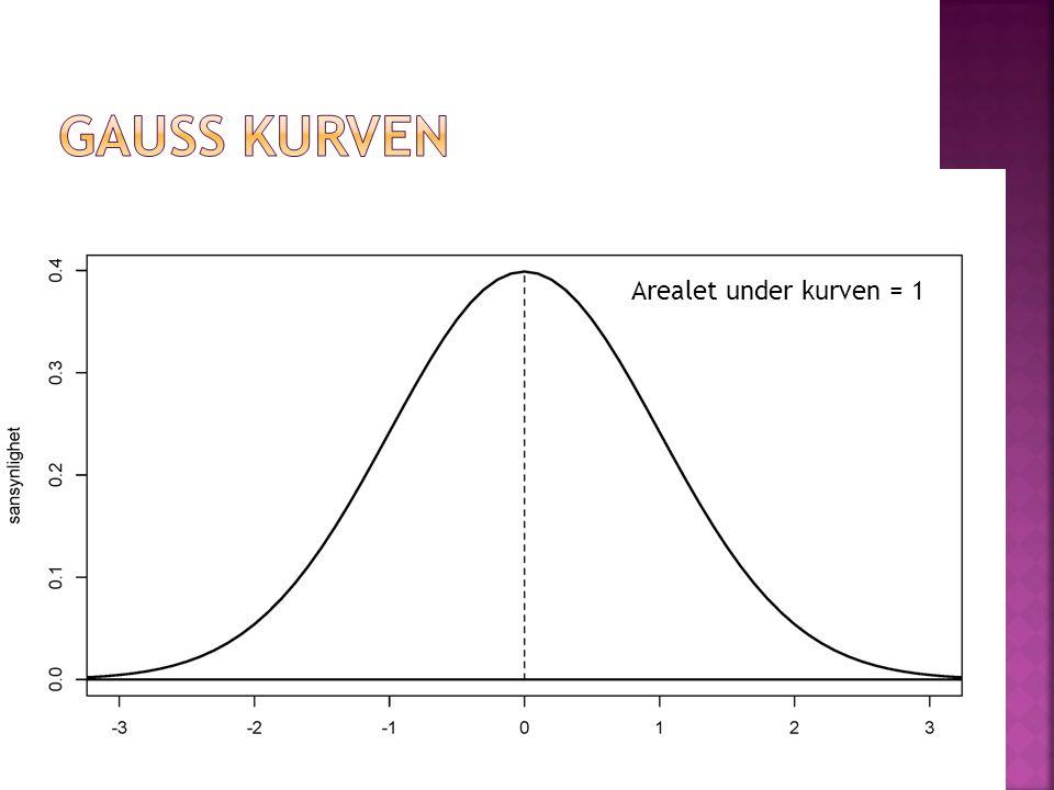 Arealet under kurven = 1