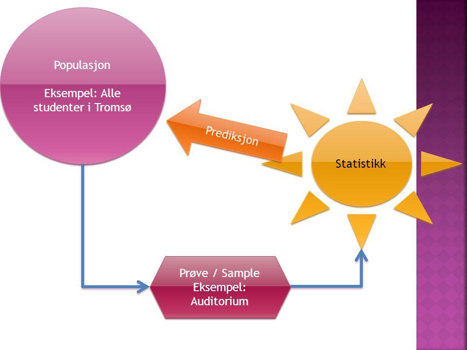 Populasjon Eksempel: Alle studenter i Tromsø Populasjon Eksempel: Alle studenter i Tromsø Prøve / Sample Eksempel: Auditorium Prøve / Sample Eksempel: Auditorium Statistikk Prediksjon