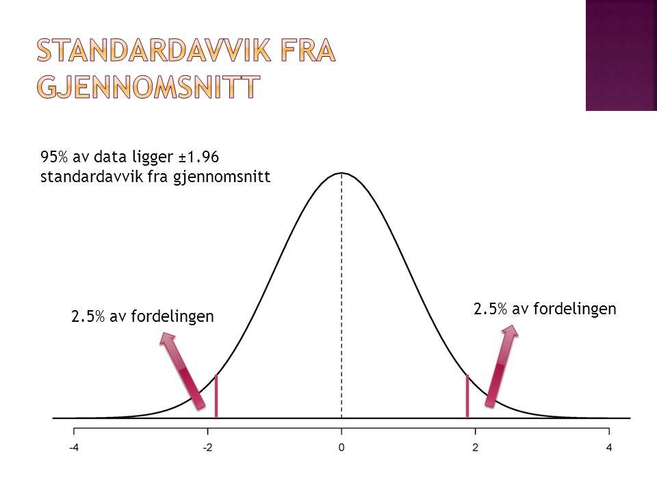 2.5% av fordelingen 95% av data ligger ±1.96 standardavvik fra gjennomsnitt