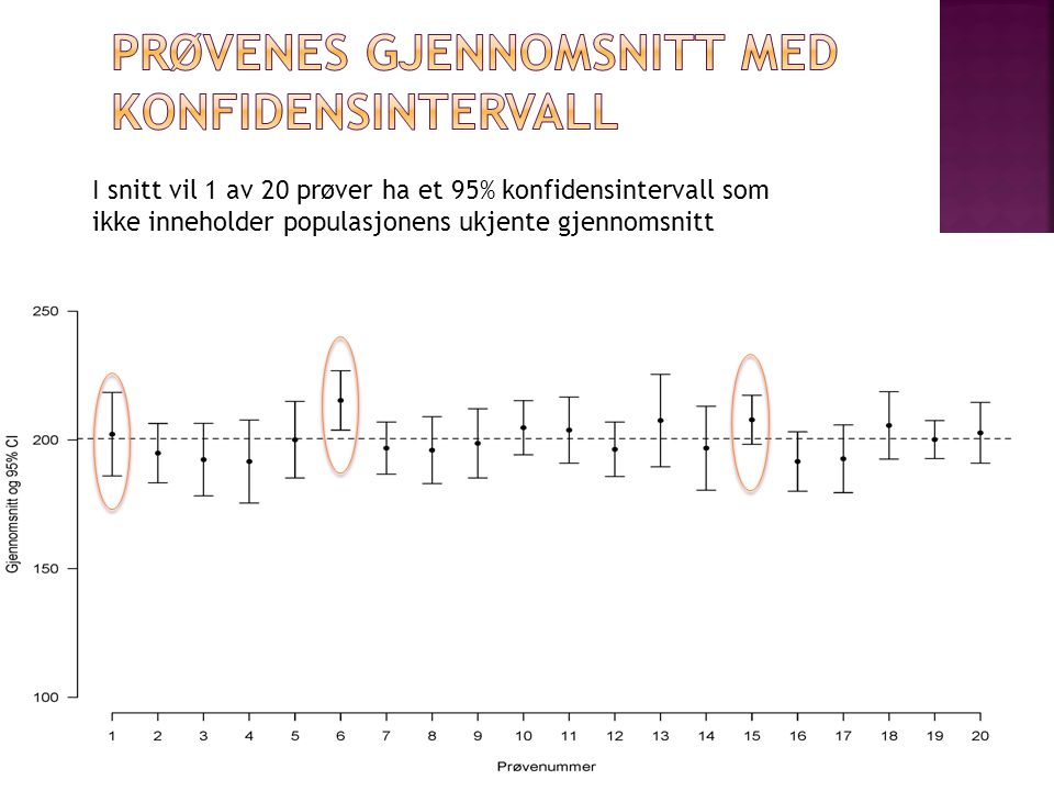 I snitt vil 1 av 20 prøver ha et 95% konfidensintervall som ikke inneholder populasjonens ukjente gjennomsnitt