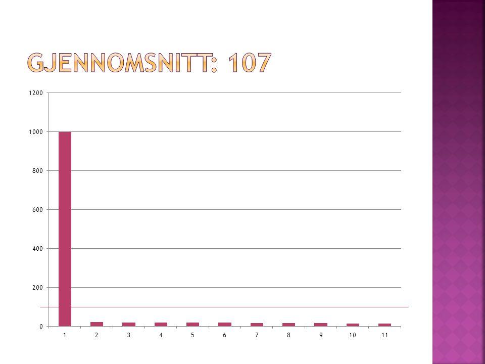  Hva er proporsjonen av menn med høyde mellom 170 og 185 cm.
