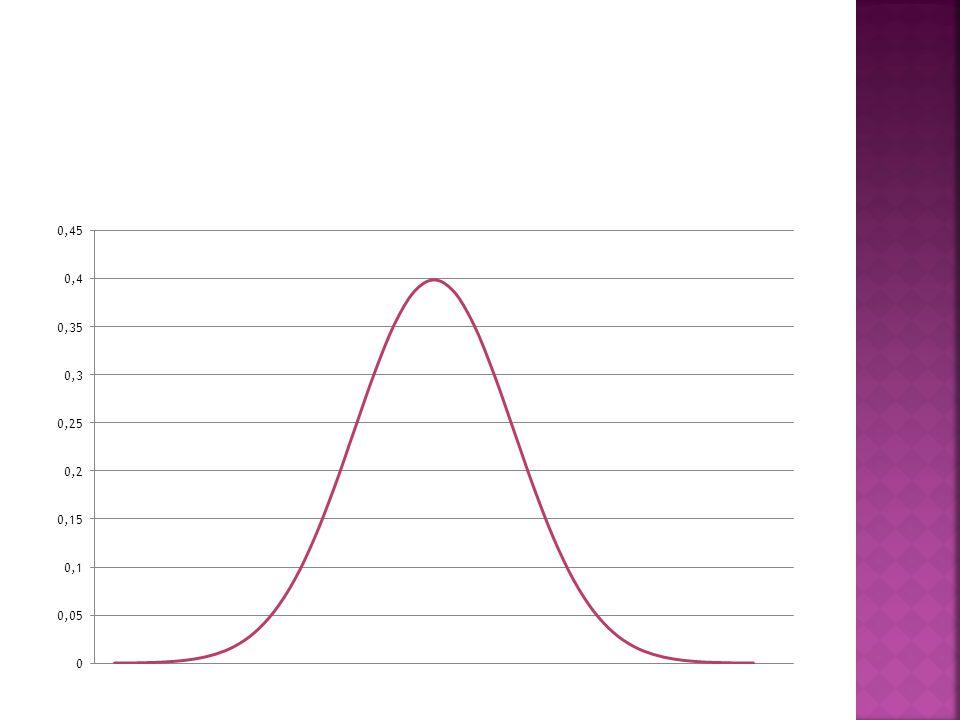  Gjennomsnittene til flere prøver er normalfordelte hvis antallet individer i hver prøve er stort nok.