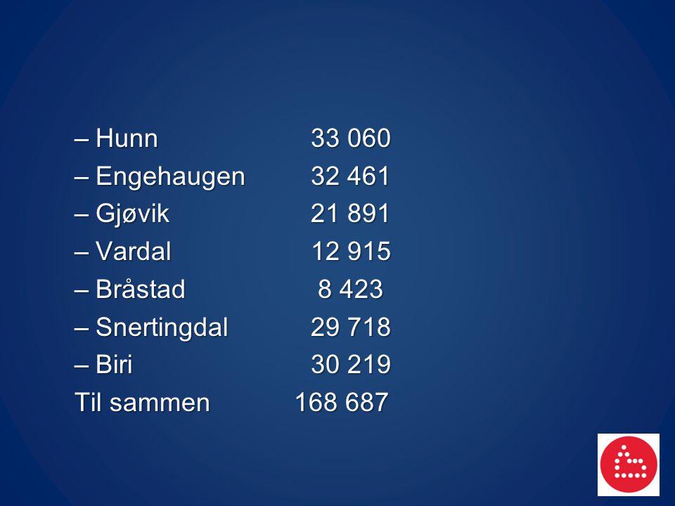 – Hunn33 060 – Engehaugen32 461 – Gjøvik21 891 – Vardal12 915 – Bråstad 8 423 – Snertingdal29 718 – Biri 30 219 Til sammen 168 687