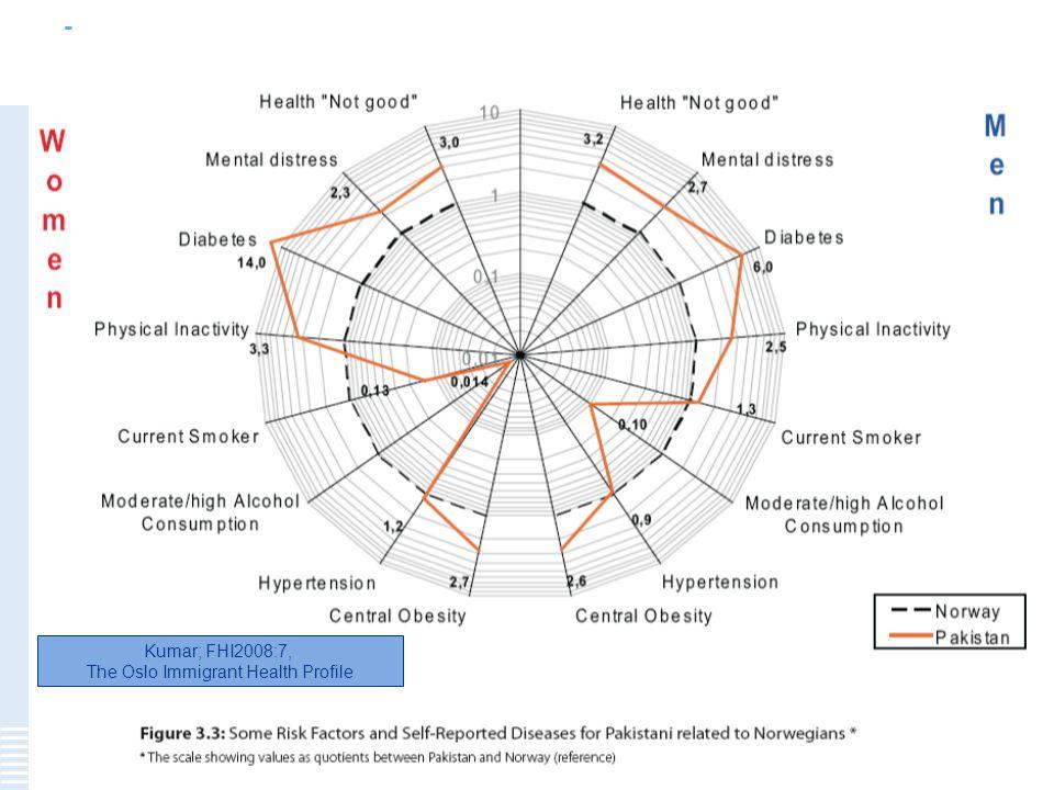 Menneskelig nær – faglig sterk 28 Kumar; FHI2008:7, The Oslo Immigrant Health Profile