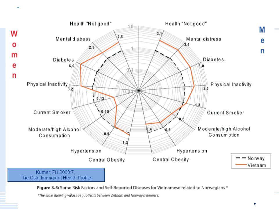 Menneskelig nær – faglig sterk 29 Kumar; FHI2008:7, The Oslo Immigrant Health Profile