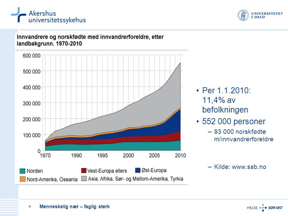 Menneskelig nær – faglig sterk 4 Per 1.1.2010: 11,4% av befolkningen 552 000 personer –93 000 norskfødte m/innvandrerforeldre –Kilde: www.ssb.no