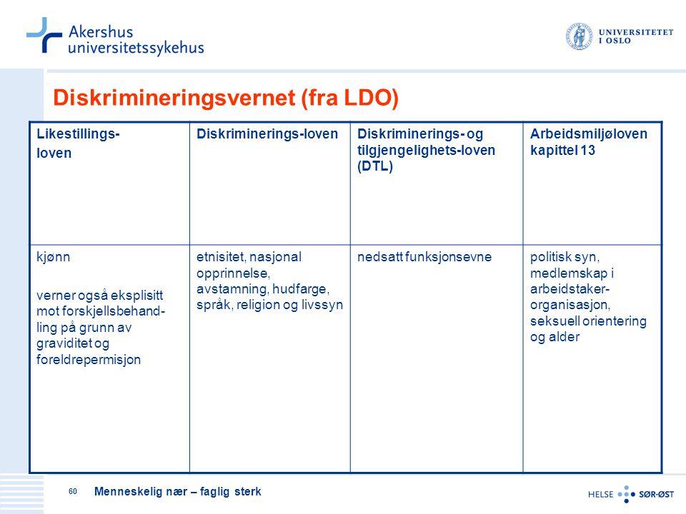 Menneskelig nær – faglig sterk 60 Diskrimineringsvernet (fra LDO) Likestillings- loven Diskriminerings-lovenDiskriminerings- og tilgjengelighets-loven