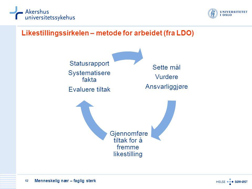 Menneskelig nær – faglig sterk 62 Likestillingssirkelen – metode for arbeidet (fra LDO) Sette mål Vurdere Ansvarliggjøre Gjennomføre tiltak for å frem