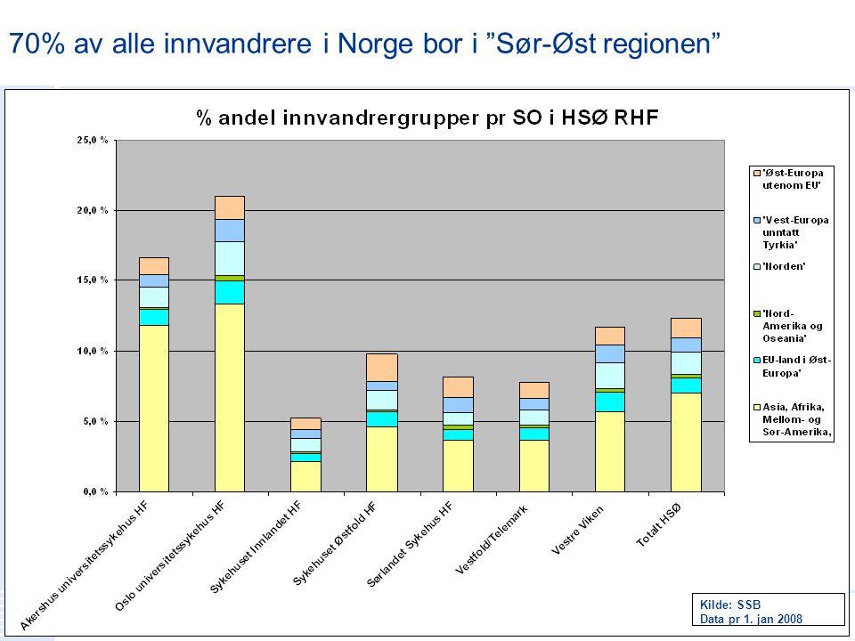 """Menneskelig nær – faglig sterk 7 Kilde: SSB Data pr 1. jan 2008 70% av alle innvandrere i Norge bor i """"Sør-Øst regionen"""""""