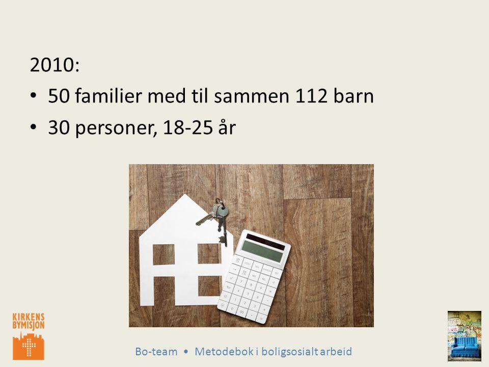 Bo-team Metodebok i boligsosialt arbeid 2010: 50 familier med til sammen 112 barn 30 personer, 18-25 år