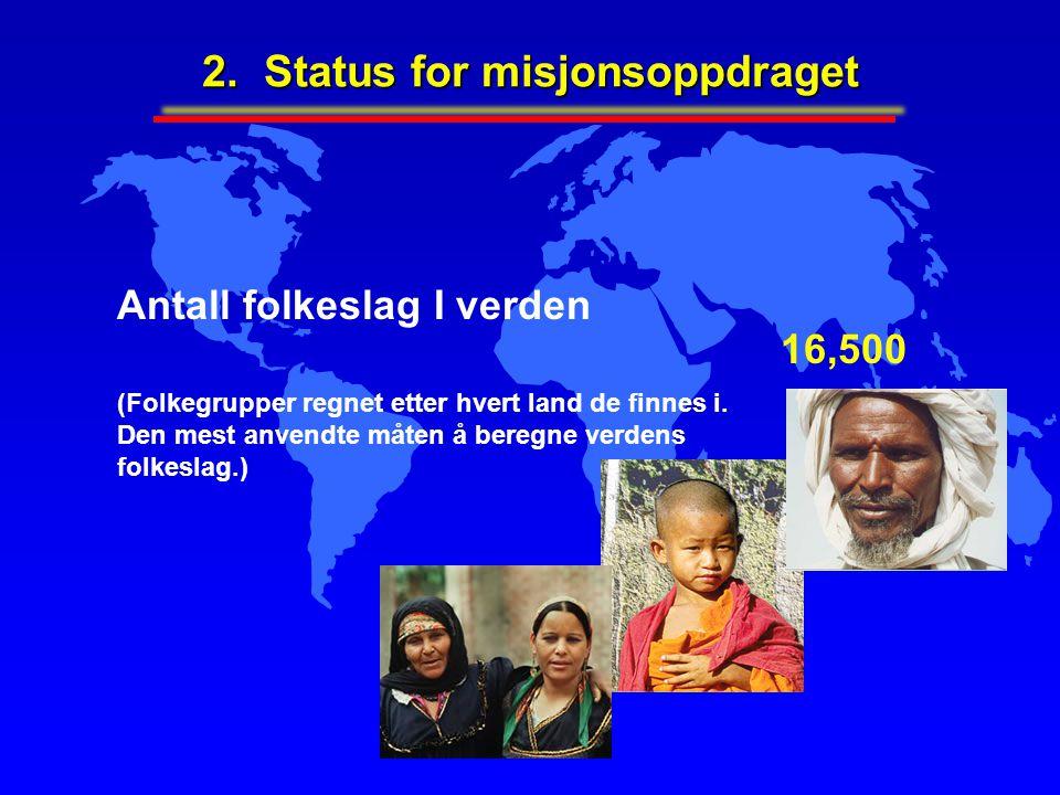 Antall folkeslag I verden (Folkegrupper regnet etter hvert land de finnes i. Den mest anvendte måten å beregne verdens folkeslag.) 16,500 2. Status fo