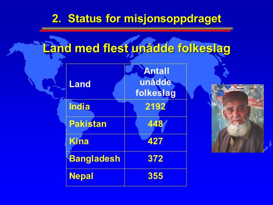 Land med flest unådde folkeslag Land Antall unådde folkeslag India2192 Pakistan448 Kina427 Bangladesh372 Nepal355 2. Status for misjonsoppdraget