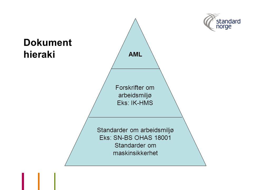 AML Forskrifter om arbeidsmiljø Eks: IK-HMS Standarder om arbeidsmiljø Eks: SN-BS OHAS 18001 Standarder om maskinsikkerhet Dokument hieraki