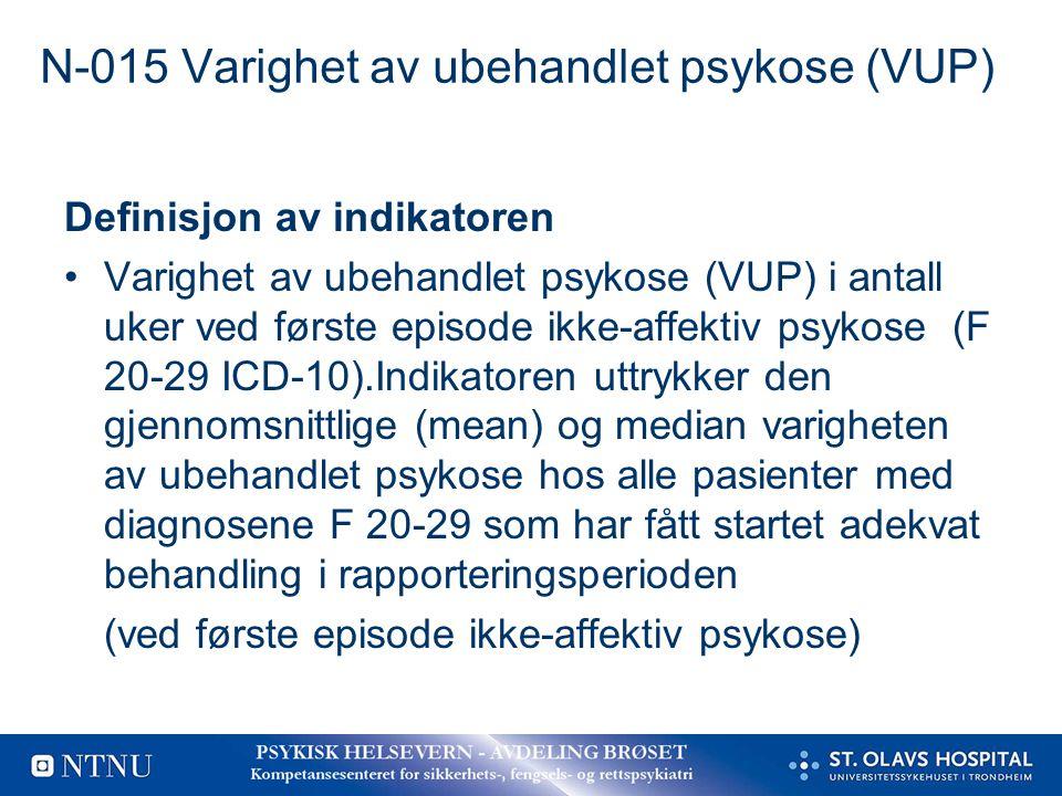 N-015 Varighet av ubehandlet psykose (VUP) Definisjon av indikatoren Varighet av ubehandlet psykose (VUP) i antall uker ved første episode ikke-affekt