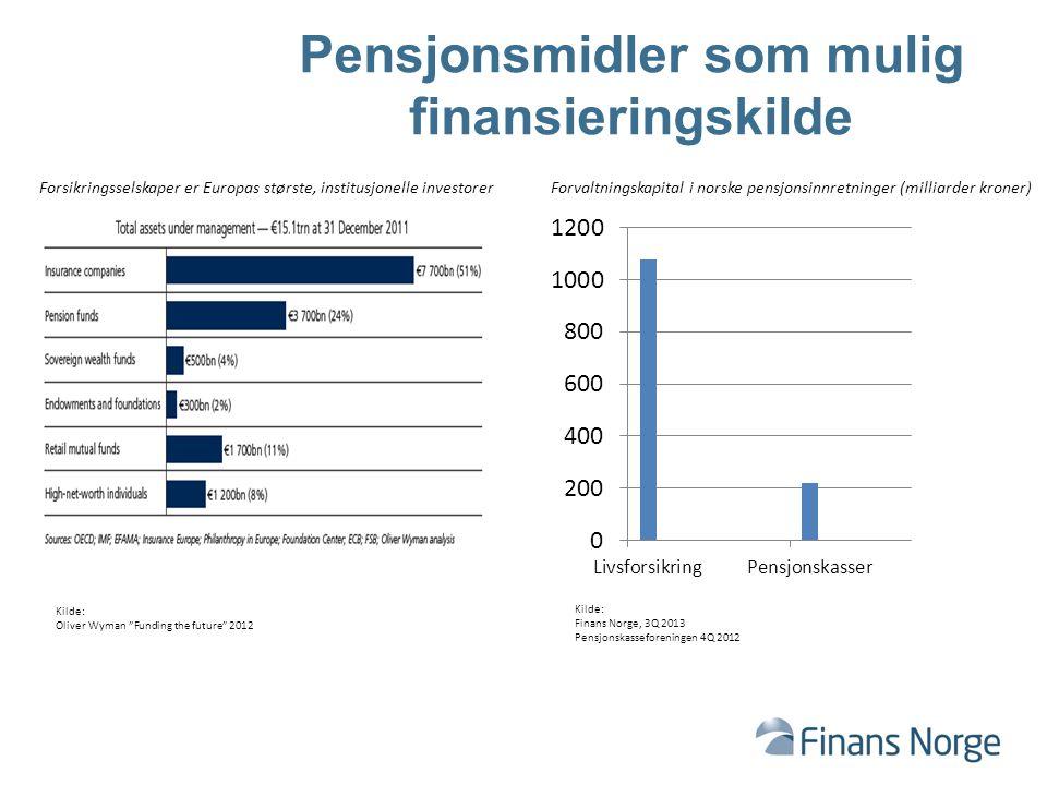 Pensjonsmidler som mulig finansieringskilde Forsikringsselskaper er Europas største, institusjonelle investorerForvaltningskapital i norske pensjonsinnretninger (milliarder kroner) Kilde: Oliver Wyman Funding the future 2012