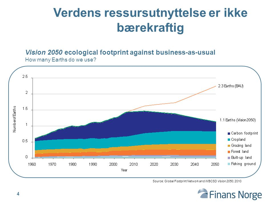 Verdens ressursutnyttelse er ikke bærekraftig Vision 2050 ecological footprint against business-as-usual How many Earths do we use.