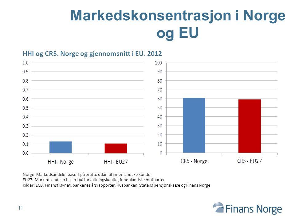 11 Markedskonsentrasjon i Norge og EU Norge: Markedsandeler basert på brutto utlån til innenlandske kunder EU27: Markedsandeler basert på forvaltnings