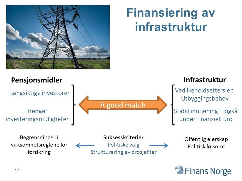 17 Finansiering av infrastruktur Infrastruktur Vedlikeholdsetterslep Utbyggingsbehov Offentlig eierskap Politisk følsomt Begrensninger i virksomhetsre