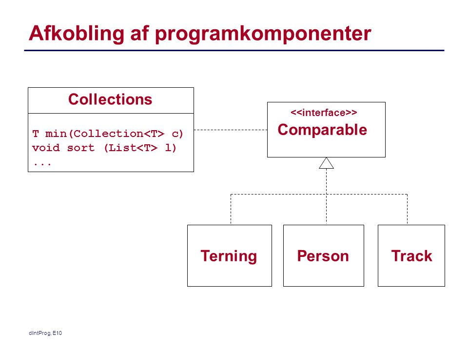 Afkobling af programkomponenter Collections T min(Collection c) void sort (List l)...