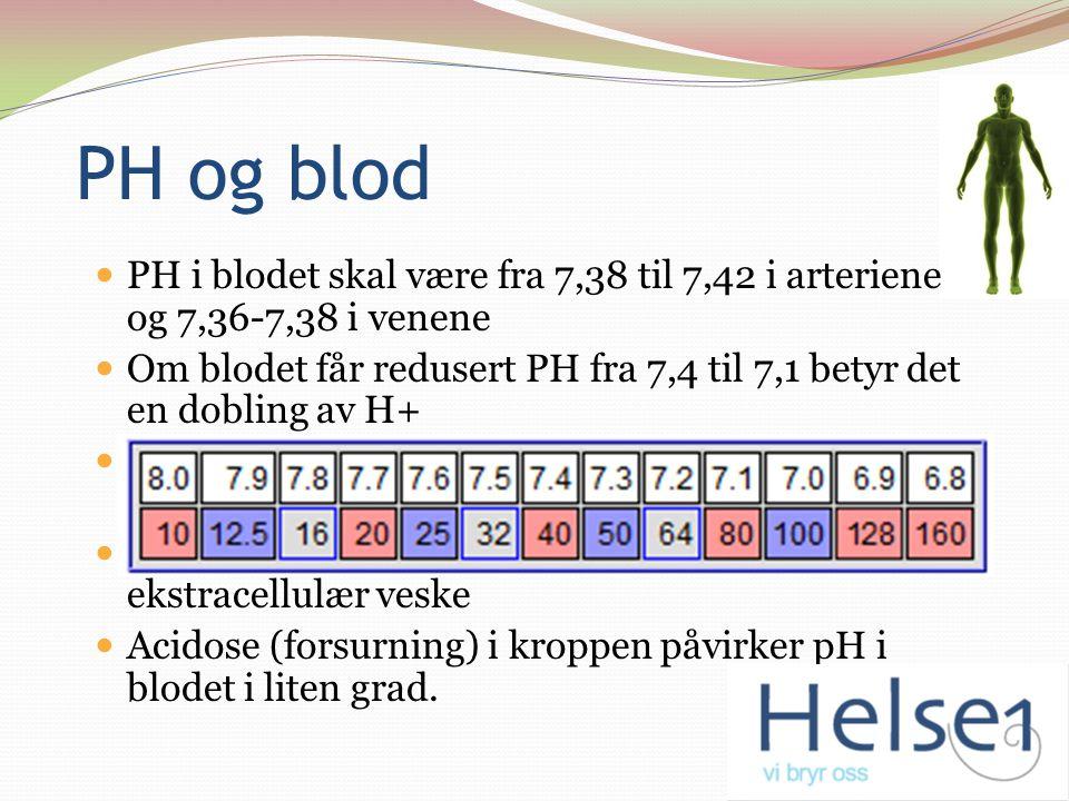 PH og blod PH i blodet skal være fra 7,38 til 7,42 i arteriene og 7,36-7,38 i venene Om blodet får redusert PH fra 7,4 til 7,1 betyr det en dobling av H+ Særlig større protontrykk enn det er dødelig, og kroppen bufrer derfor PH i blodet meget effektivt Syrene som bufres går til bindevev og ekstracellulær veske Acidose (forsurning) i kroppen påvirker pH i blodet i liten grad.