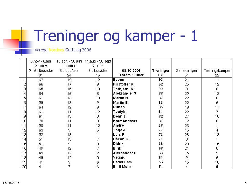 Varegg Nordnes Guttelag 2006 16.10.20066 Treninger og kamper - 2