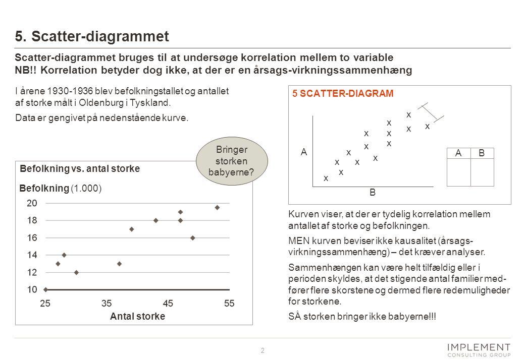 2 5. Scatter-diagrammet Kurven viser, at der er tydelig korrelation mellem antallet af storke og befolkningen. MEN kurven beviser ikke kausalitet (års