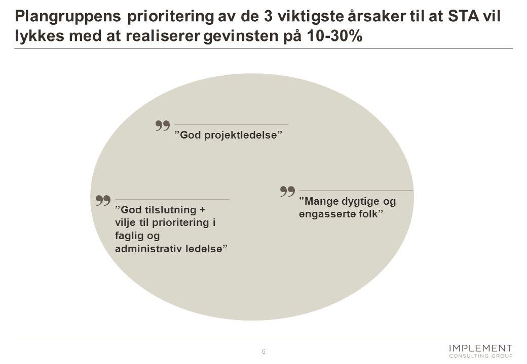 """6 Plangruppens prioritering av de 3 viktigste årsaker til at STA vil lykkes med at realiserer gevinsten på 10-30% """"God projektledelse""""""""God tilslutning"""